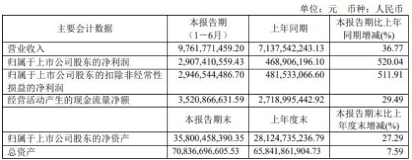 中远海能2020年上半年净利29.07亿增长520.04% 国际油轮运输市场运价上涨