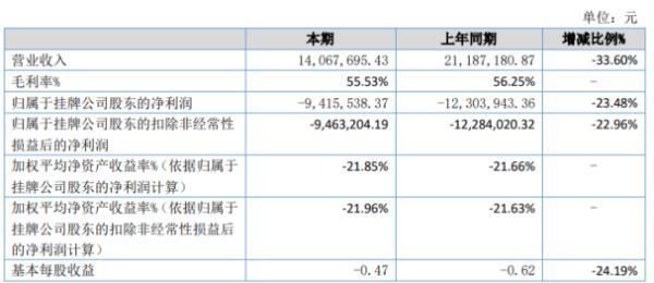 爱迪科森2020年上半年亏损941.55万亏损减少 各项销售费用均减少