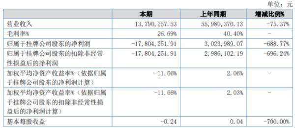 中航讯2020年上半年亏损1780.43万由盈转亏 销售费用上升