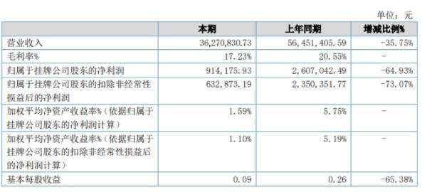 睿信传媒2020年上半年净利91.42万减少64.93% 公司整体业绩下降