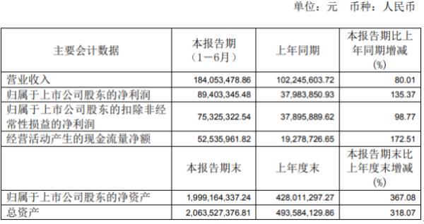华峰测控2020年上半年净利8940万增长135% 加大开拓市场力度