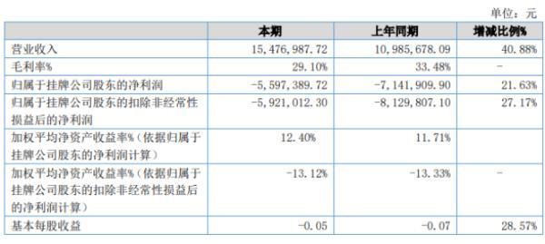 辉腾科技2020年上半年亏损559.74万亏损减少 成本费用降低