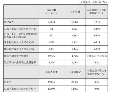 鞍钢股份2020年上半年净利5亿减少65% 钢材价格下跌