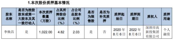 昌红科技控股股东李焕昌质押1022万股 用于个人融资