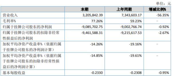 国科股份2020年上半年亏损908.57万亏损增加 招投标项目减少
