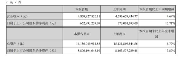 中航光电2020年上半年净利6.63亿增长15.71% 汇兑收益增加