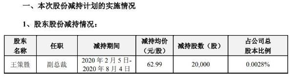 中际旭创副总裁王策胜减持2万股 套现约126万元