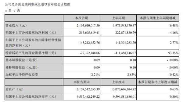 海格通信2020年上半年净利2.14亿 同比减少4%