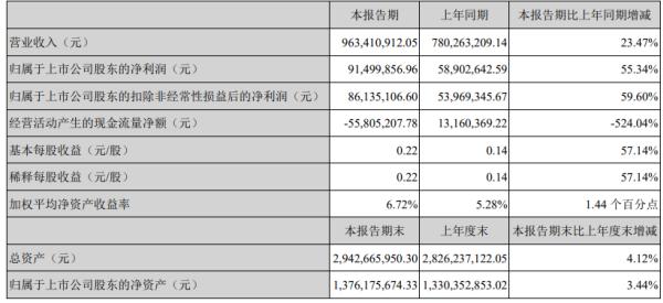 金力永磁2020年上半年净利9149.99万增长55.34% 节能变频空调领域收入增加