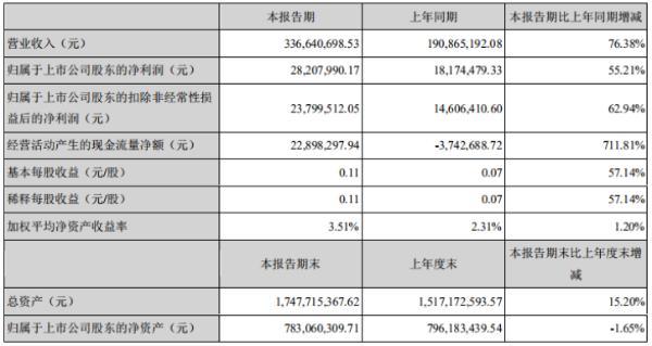 迦南科技2020年上半年净利2820.80万增长55.21% 销售额稳步增长