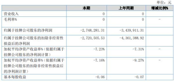 中节环2020年上半年亏损274.83万亏损减少 各项费用降低