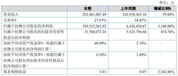 亚诺生物2020年上半年净利3.39亿增长5180% 产品销售价格随市场变动有较大上涨