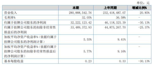 晓鸣农牧2020年上半年净利3222.21万下滑30.13% 产品毛利率下降