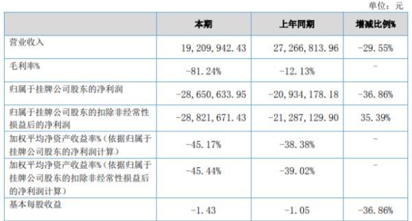 东西方2020年上半年亏损2865.06万亏损增加 业务基本处于停滞状态