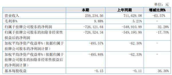 壹号珠宝2020年上半年亏损72.61万亏损增加 管理费用同比增加