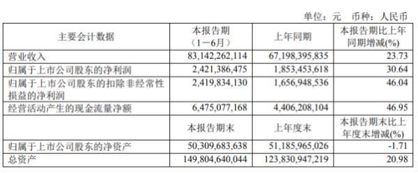 """紫金矿业2020年上半年净利24.21亿增长30.64% 铜业产量利润实现大幅""""双超"""""""