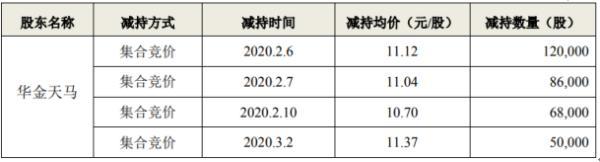 易明医药股东华金天马减持563万股 套现约6350万元