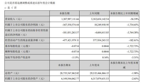 铁汉生态2020年上半年亏损1.68亿由盈转亏 大部分工程项目一季度基本停工