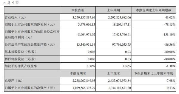佳云科技2020年上半年净利397.8万 同比减少78%