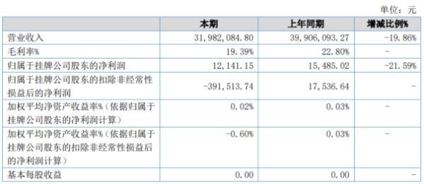海利华科2020年上半年净利1.21万下滑21.59% 毛利率较低