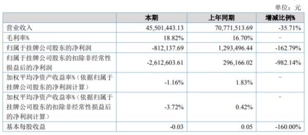 万吉科技2020年上半年亏损81.21万由盈转亏 公司订单减少