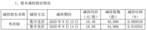 银信科技股东李洪刚减持8.4万股 套现约90万元