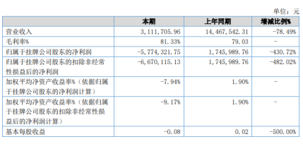 十二年2020年上半年亏损577.43万由盈转亏 未正常开展传统的线下培训业务