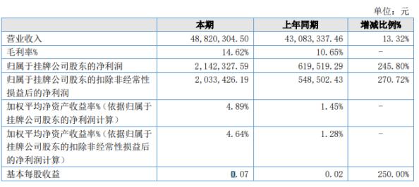 天茂新材2020年上半年净利214.23万增长245.8% 营业收入同比增长
