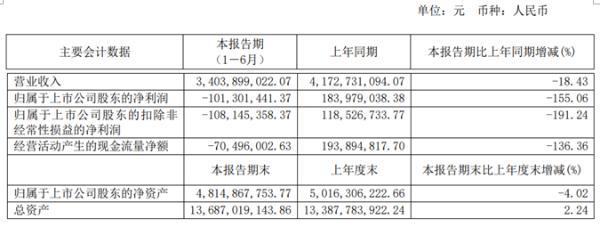 三元股份2020年上半年亏损1.01亿由盈转亏 乳制品销量同比下降
