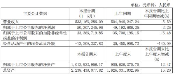 泛微网络2020年上半年净利5030.73万增长2.26% 营业收入同比增长