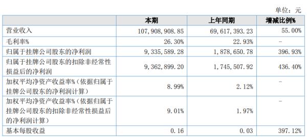 瑞宝股份2020年上半年净利933.56万增长396.93% 整体销售收入大幅上升