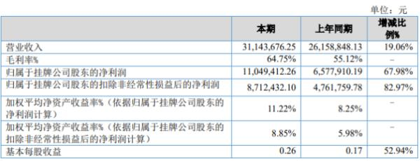 信源信息2020年上半年净利1104.94万增长67.98% 财务费用减少