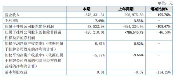 嘉美斯2020年上半年净利5.88万 扭亏为盈 收入提高