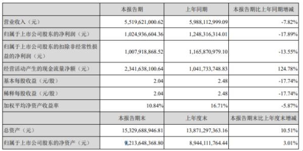 古井贡酒2020年上半年净利10.25亿下滑17.89% 管理费用同比增长