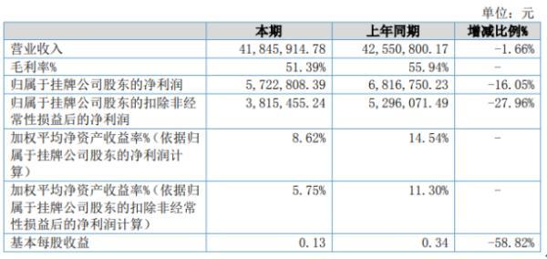 贝源检测2020年上半年净利572.28万下滑16.05% 项目进展停滞