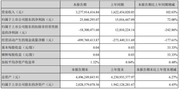西陇科学2020年上半年净利2584.03万增长72.08% 化工原料销售增长