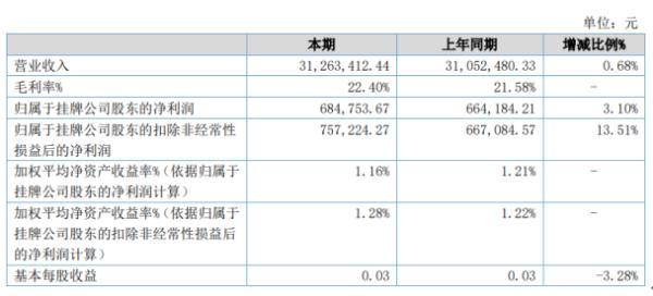 华辰净化2020年上半年净利68.48万增长3.1% 营业外收入同比增长