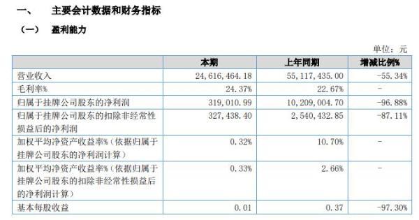 海德曼2020年上半年净利31.90万减少97% 销售收入同期大幅度下降