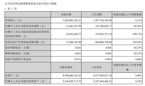 聚光科技2020年上半年净利1368.24万 同比减少92%