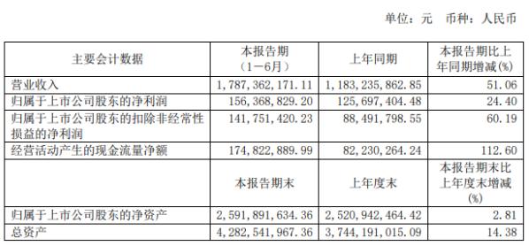 恒林股份2020年上半年净利1.56亿增长24.4% 销售订单增加