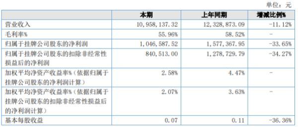 筑园景观2020年上半年净利104.66万下滑33.65% 业务量减少