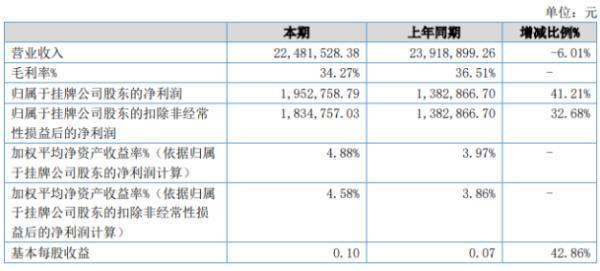 弘易传媒2020年上半年净利195.28万增长41.21% 企业所得税减少