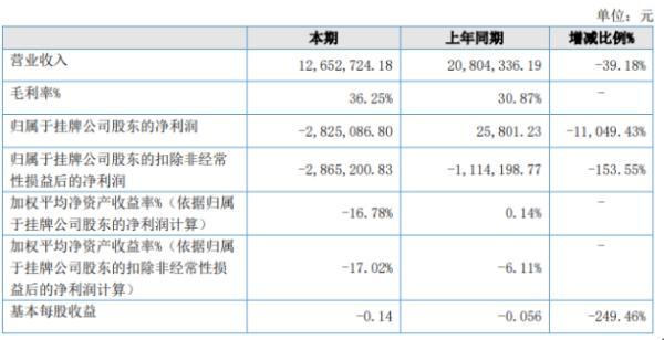 圣梵尼2020年上半年亏损282.51万由盈转亏 线下业务销售收入大幅减少