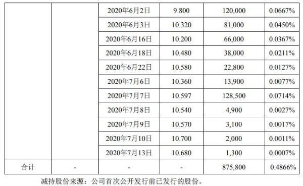 昨日新增22例确诊病例,均来自境外,上海新增11例