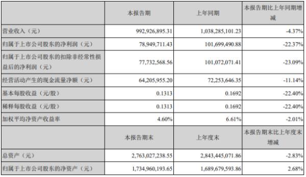 海达股份2020年上半年净利7894.97万下滑22.37% 一季度销售订单下滑