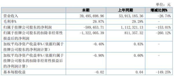 中景橙石2020年上半年亏损58.97万由盈转亏 项目开工时间延迟