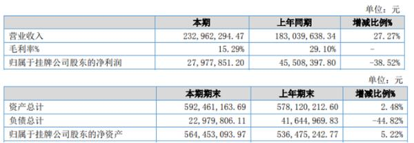 微传播2020年上半年净利2797.79万下滑38.52% 毛利率降低