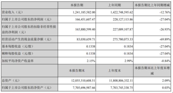 东方铁塔2020年上半年净利1.66亿下滑27.04% 整体经营业绩有所下降
