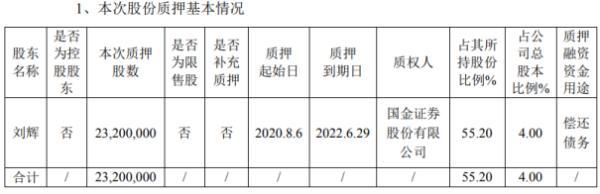 润达医疗股东刘辉质押2320万股 用于偿还债务
