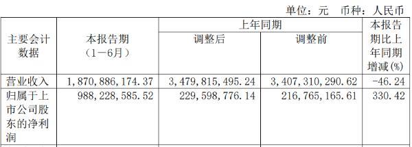海航基础2020年上半年净利9.88亿增长330.42% 期间费用减少